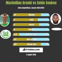 Maximilian Arnold vs Cebio Soukou h2h player stats