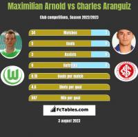 Maximilian Arnold vs Charles Aranguiz h2h player stats