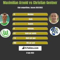 Maximilian Arnold vs Christian Gentner h2h player stats