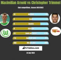 Maximilian Arnold vs Christopher Trimmel h2h player stats