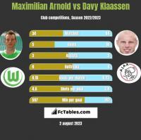 Maximilian Arnold vs Davy Klaassen h2h player stats
