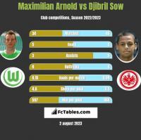Maximilian Arnold vs Djibril Sow h2h player stats