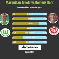 Maximilian Arnold vs Dominik Kohr h2h player stats