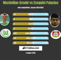 Maximilian Arnold vs Exequiel Palacios h2h player stats