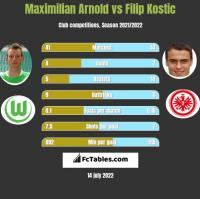 Maximilian Arnold vs Filip Kostic h2h player stats