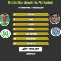 Maximilian Arnold vs Fin Bartels h2h player stats