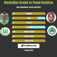 Maximilian Arnold vs Fouad Bachirou h2h player stats