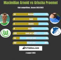 Maximilian Arnold vs Grischa Proemel h2h player stats