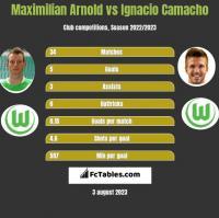 Maximilian Arnold vs Ignacio Camacho h2h player stats