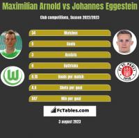 Maximilian Arnold vs Johannes Eggestein h2h player stats