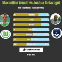 Maximilian Arnold vs Joshua Guilavogui h2h player stats