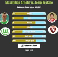 Maximilian Arnold vs Josip Brekalo h2h player stats