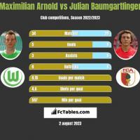 Maximilian Arnold vs Julian Baumgartlinger h2h player stats