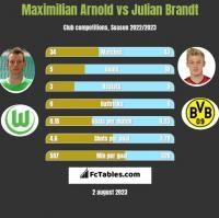 Maximilian Arnold vs Julian Brandt h2h player stats