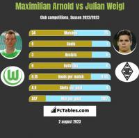 Maximilian Arnold vs Julian Weigl h2h player stats