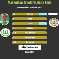 Maximilian Arnold vs Keita Endo h2h player stats