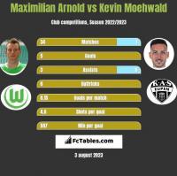 Maximilian Arnold vs Kevin Moehwald h2h player stats