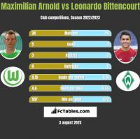 Maximilian Arnold vs Leonardo Bittencourt h2h player stats