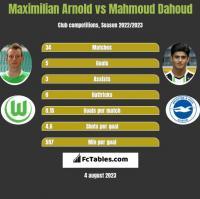 Maximilian Arnold vs Mahmoud Dahoud h2h player stats