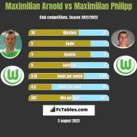Maximilian Arnold vs Maximilian Philipp h2h player stats