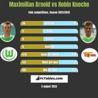 Maximilian Arnold vs Robin Knoche h2h player stats