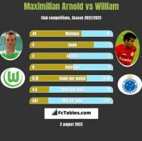 Maximilian Arnold vs William h2h player stats