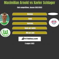 Maximilian Arnold vs Xavier Schlager h2h player stats
