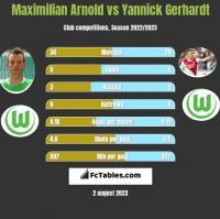 Maximilian Arnold vs Yannick Gerhardt h2h player stats