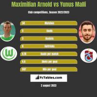 Maximilian Arnold vs Yunus Malli h2h player stats