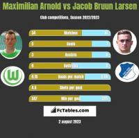 Maximilian Arnold vs Jacob Bruun Larsen h2h player stats