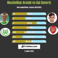 Maximilian Arnold vs Kai Havertz h2h player stats