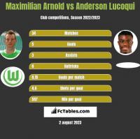 Maximilian Arnold vs Anderson Lucoqui h2h player stats
