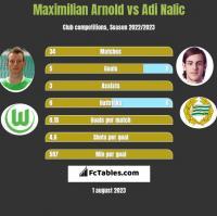 Maximilian Arnold vs Adi Nalic h2h player stats