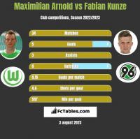 Maximilian Arnold vs Fabian Kunze h2h player stats