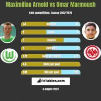 Maximilian Arnold vs Omar Marmoush h2h player stats