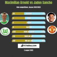Maximilian Arnold vs Jadon Sancho h2h player stats
