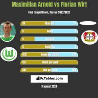 Maximilian Arnold vs Florian Wirt h2h player stats
