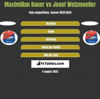 Maximilian Bauer vs Josef Welzmueller h2h player stats