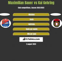 Maximilian Bauer vs Kai Gehring h2h player stats