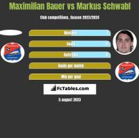 Maximilian Bauer vs Markus Schwabl h2h player stats