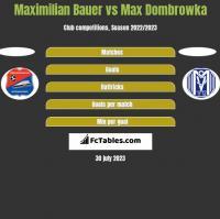 Maximilian Bauer vs Max Dombrowka h2h player stats