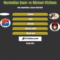 Maximilian Bauer vs Michael Vitzthum h2h player stats