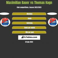 Maximilian Bauer vs Thomas Hagn h2h player stats
