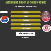 Maximilian Bauer vs Tobias Schilk h2h player stats