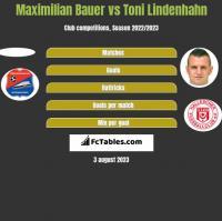 Maximilian Bauer vs Toni Lindenhahn h2h player stats
