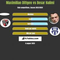 Maximilian Dittgen vs Besar Halimi h2h player stats