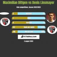 Maximilian Dittgen vs Denis Linsmayer h2h player stats