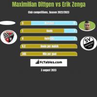 Maximilian Dittgen vs Erik Zenga h2h player stats