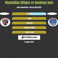 Maximilian Dittgen vs Goekhan Guel h2h player stats