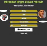 Maximilian Dittgen vs Ivan Paurevic h2h player stats